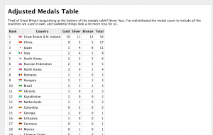 Adjusted medals table