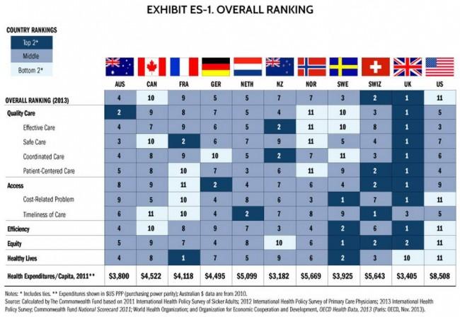 Healthcare compared
