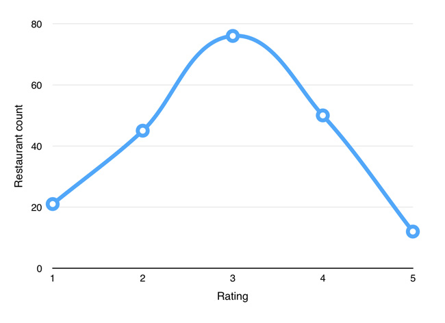 chart_ratings_count