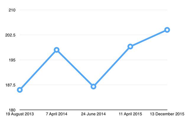 chart_restaurant_count