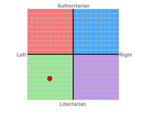 political-compass-2016